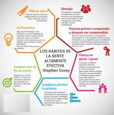 Estandarte a las Naciones: LOS 7 HÁBITOS DE LA GENTE ALTAMENTE EFECTIVA de Stephen Covey, subido por el Coach YLICH TARAZONA