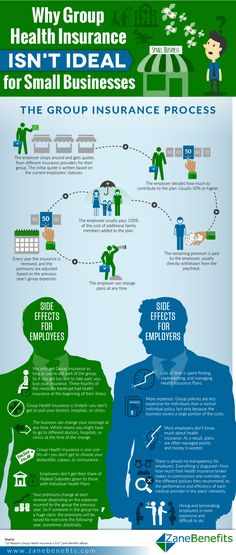 Why Group Health Insurance Isn't Ideal for Small Businesses #infographic #Business #SmallBusinss #Insurance