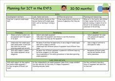 Planning for ICT in the EYFS
