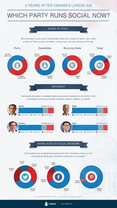 #9 Political Party ::: Graphic Design tells you which party runs social now. Statistical information and two colored charts gives you information about party, candidate, running mate and total in order.