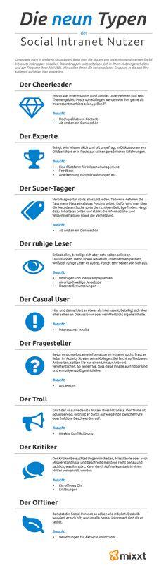 Die 9 Typen der Social Intranet Nutzer