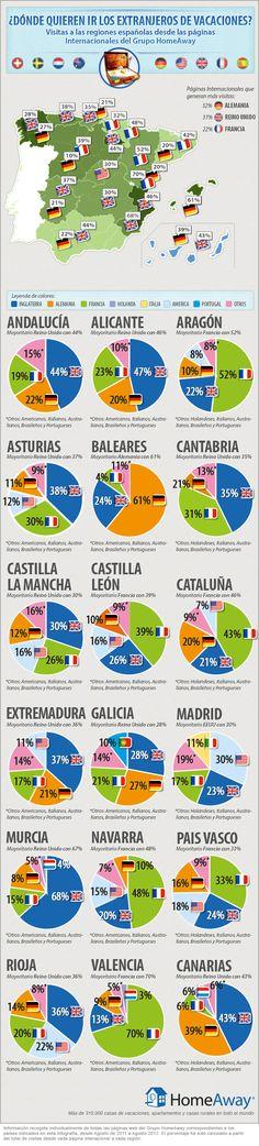 Turismo extranjero en España ¿donde quieren ir? #infografia #infographic #tourism