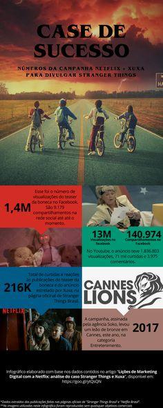 """Infográfico elaborado como complemento ao artigo """"Lições de Marketing Digital da Netflix: análise do caso Stranger Things + Xuxa. #marketingdigital"""
