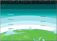 Here's a new Cut & Paste Activity for teaching the Layers of the Atmosphere. It can be done in conjunction with the Layers Foldable or . Primary Science, 4th Grade Science, High School Science, Elementary Science, Science Classroom, Teaching Science, Science Education, Science Activities, Teaching Ideas