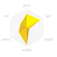 Creating Radar Charts with FF Chartwell → FontShop Blog Label Design, Logo Design, Graphic Design, Radar Chart, Font Shop, Chart Design, Data Visualization, Design Projects, Presentation