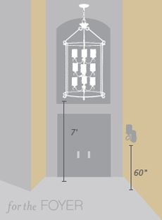 Sizing Your Chandelier