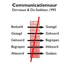 Waarom communicatie zo simpel lijkt en in de praktijk niet altijd blijkt