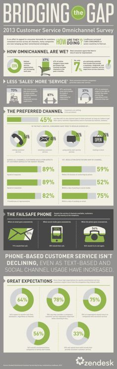 Omnichannel customer service [stats and infographics] | Econsultancy