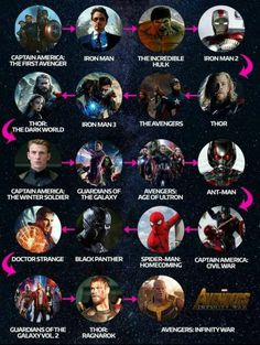 Avengers Marvel Time Line Marvel Watch Order, Avengers Movies In Order, Marvel Movies List, Marvel Avengers Movies, Hulk Avengers, Marvel Vs, Marvel Dc Comics, Marvel Characters, Mcu Watch Order