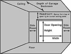 Garage Door Sizes What Are Common Width And Height Garage Door Dimensions Garage Door Sizes Double Garage Door