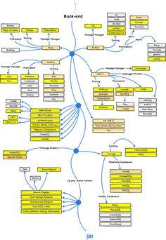 developer-roadmap/README.md at master · kamranahmedse/developer-roadmap