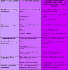 Drug induced nutritional deficiencies.    How different medications cause vitamin and mineral loss.  This loss can lead to disease and other health problems.
