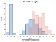 Histogram Template 7 Best Tableau Images On Pinterest  Board Data Science And Data .