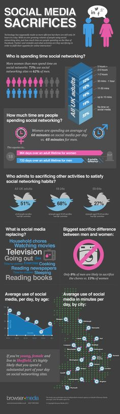 #Social #media sacrifices - demographics and statistics on social media usage. Via http://thesearchmarketer.com.