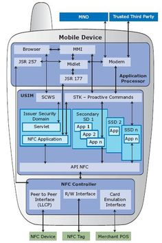NFC Architecture