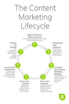 The Content Marketing Lifecycle consists of seven important steps that you repeat to some degree for every new campaign. Read more on our blog.