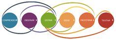 """design-thinkingEl término lo acuñó David Kelley, fundador de IDEO, para referirse a la metodología que se sirve de la """"sensibilidad"""" y métodos de trabajo de un diseñador para resolver problemas complejos. Permite casar las necesidades de las personas con lo que es tecnológicamente factible y con una estrategia de negocio viable para traducirlo en valor para el usuario y una oportunidad de merca"""