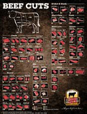 Use this beef cuts chart for beef buying and preparation decisions. Learn the best cuts for particular cooking techniques and meal plans; decide best cuts for purchase at the store.