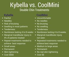 Kybella vs CoolMini for double chin treatment. We offer both, so take your pick. ;)