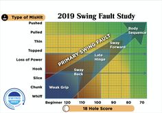New study reveals the most common swing flaws for every golfer Artificial Intelligence Technology, Most Common, Golf Training, Golfers, Flaws, Golf Channel, Study, Kitchen, Studio