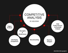 #Competitor #analysis is a valuable part of the #product #testing. Analysts discover information about #competitors, their weaknesses and strengths. Consequently, you can use this information as the #competitive #advantage. Competitive Analysis, New Product, Mistakes, Digital Marketing, Canning, Home Canning, Conservation
