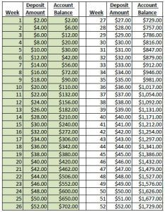 Complete the 52 Week Challenge and save $2000 with a ...