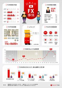 日本人のFX事情をまとめたインフォグラフィック