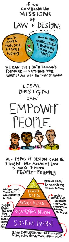 Notes on Legal Design - Margaret Hagan - 2