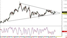 #Forexnews AUDCAD Potential #Forex Breakout from Triangle Pattern http://www.forexminute.com/technical-analysis-reports/audcad-potential-forex-breakout-triangle-pattern-55657