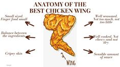 The Best Chicken Wings in New York City Well Seasoned, Travelogue, Restaurant Bar, Chicken Wings, New York City, Travel Tips, Good Things, New York, Travel Advice