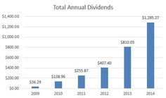 Dividend Growth Journey: Dividend summary for October 2014