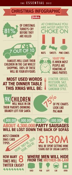Funny: the ultimate christmas infographic