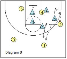 basketball pack line defense - Stopping the gaps