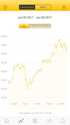 The latest Bitcoin Price Index is 2,570.82 USD http://www.coindesk.com/price/ via @CoinDesk App