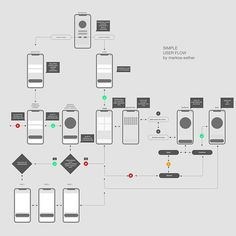 A wireframe and information architecture design mapping the user flow of a mobile app. Mobile Ui Design, Sitemap Design, Layout Design, Interaktives Design, Flat Design, Design Model, Design Websites, Web Design Trends, Design Thinking