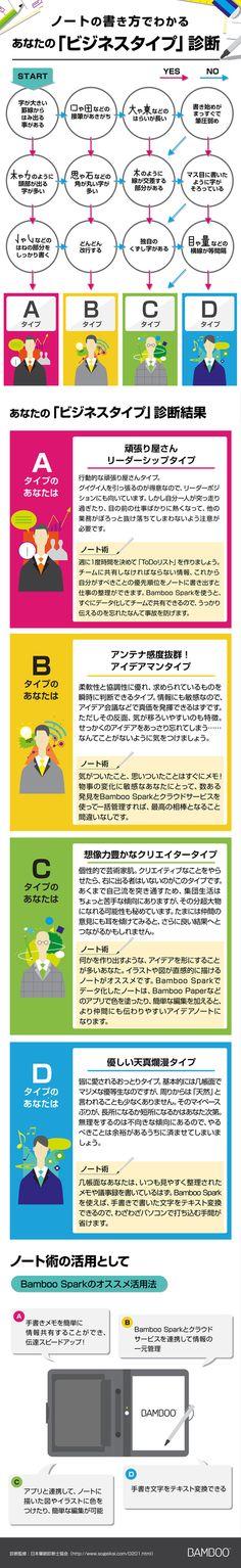 ビジネスタイプ別筆跡診断_wacom インフォグラフィックス-infogra.me(インフォグラミー)infographics Design