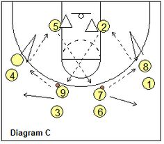 Basketball Drills - Half-Court Passing Drills, Coach's Clipboard Basketball Coaching and Playbook Youth Basketball Drills, Basketball Plays, Basketball Workouts, Volleyball Drills, Volleyball Gifts, Coaching Volleyball, Basketball Leagues, Basketball Coach, Volleyball Quotes
