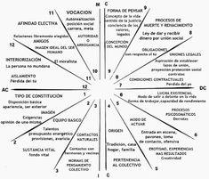 KIKKA: Astrología PDF CASAS DERIVADAS Cuspides Vacías Regentes Regencias Significados planetas Regentes de las casas en las casas Bhavat Bhavam: Cúspides planetas signos casas