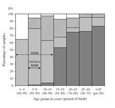 The Current Health Scenario.: Merck Sued for False Certification of MMR Vaccine