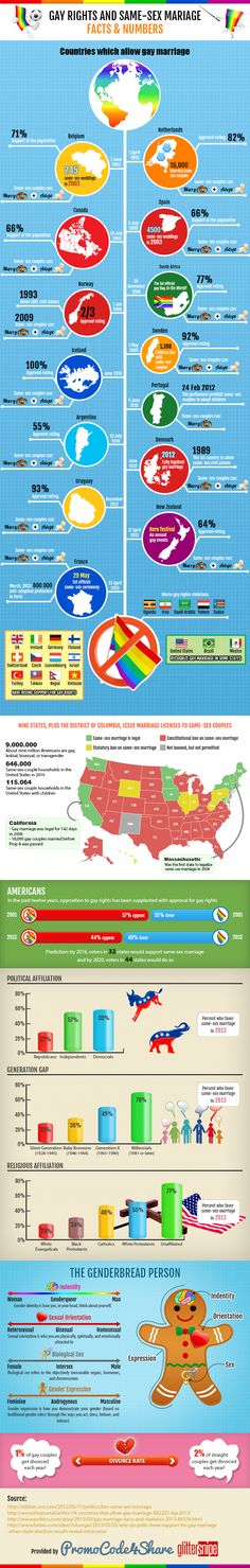 Gay Rights And Same-Sex Marriage: Facts And Numbers (Infographic) | uCollect Infographics