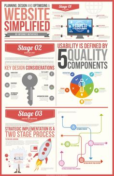 Website simplified infographic is a process of website design in a more simplified way. It uses 3 effective stages from planning, design layout to strategic implementation. A one piece size infographic poster for you to understand and simplify the proc Web Design Blog, E-mail Design, Website Design, Web Design Inspiration, Icon Design, Layout Design, Nice Website, Website Layout, Web Layout