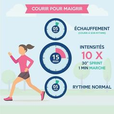 Courir pour maigrir est un art. Vous n'obtiendrez que peu de résultats en suivant le programme de course classique, basé sur l'endurance. À la place il faut pratiquer