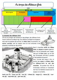 Moyen Age - La classe de Jenny French Teacher, Teaching French, Chateau Fort Moyen Age, High School French, Château Fort, History Class, Fortification, Medieval Castle, Teaching Music
