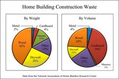 Construction Waste Charts
