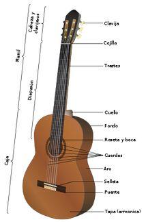 #guitarra