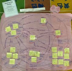 Using Generate-Sort-Connect-Elaborate to think about living things. This visible thinking routine comes from Making Thinking Visible. Student Centered Learning, Inquiry Based Learning, Learning Theory, Project Based Learning, Teaching Critical Thinking, Thinking Strategies, Thinking Skills, Teaching Strategies, Teaching History