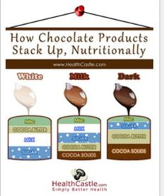 Milk Chocolate VS Dark Chocolate!