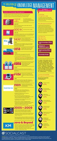 The Evolution of Knowledge Management infographic. This infographic takes you through the progression of Knowledge Management and the future for it. Knowledge Management, Project Management, Time Management, Learning Organization, Business Performance, Social Entrepreneurship, E Learning, Instructional Design, Social Enterprise