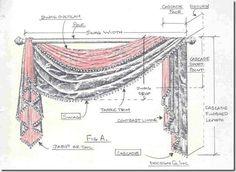Curtain Terminology
