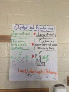 Industrial Revolution in America 5th grade intro anchor chart